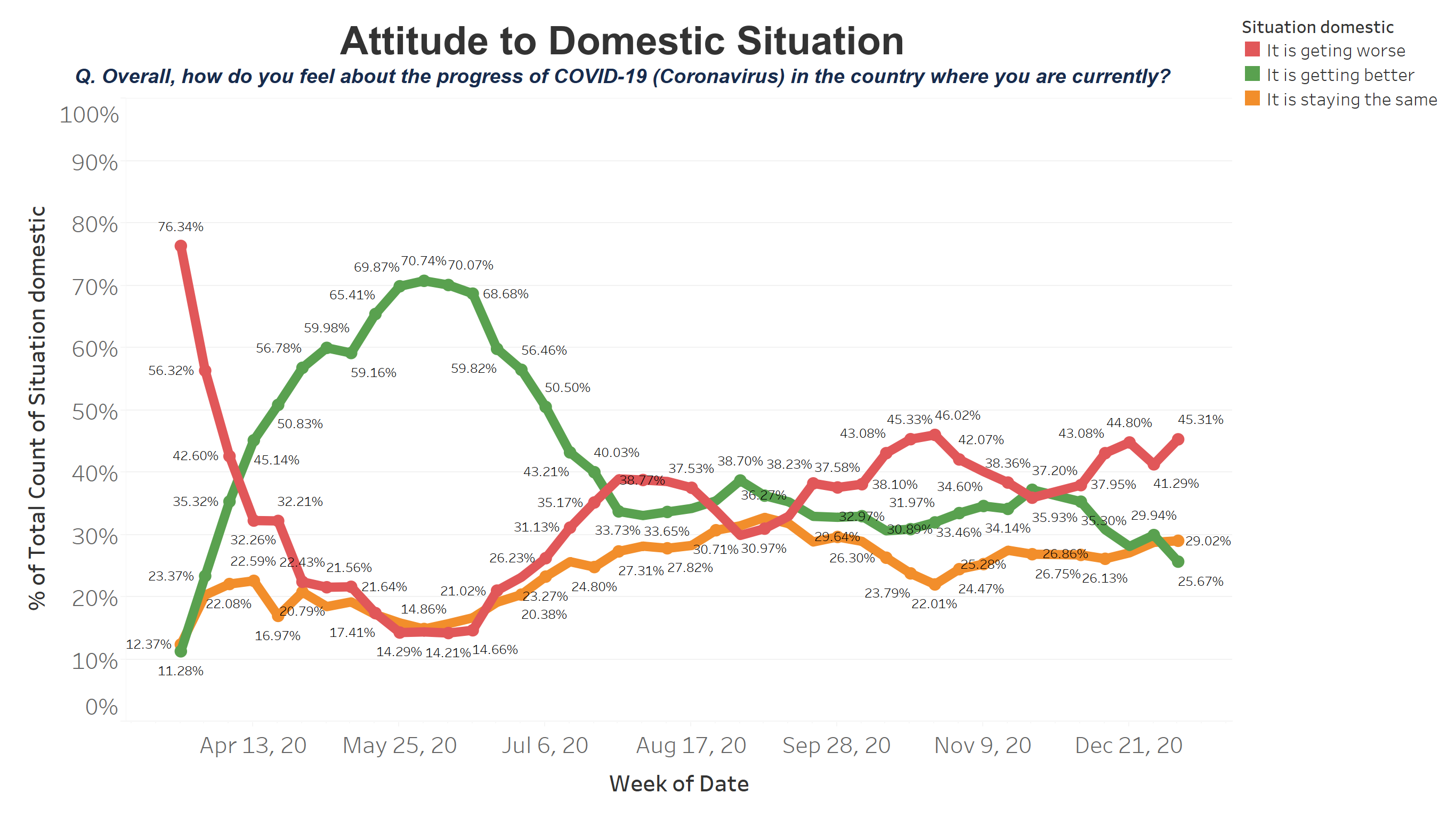 Attitude to Domestic Sentiment (1)