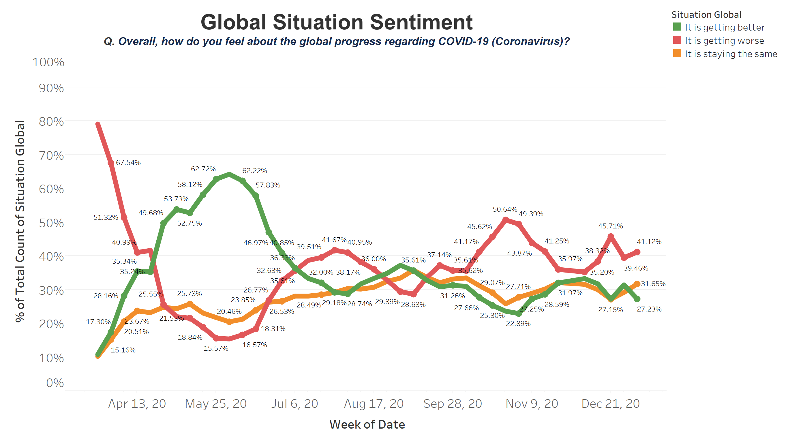 Attitude to Global Sentiment (1)