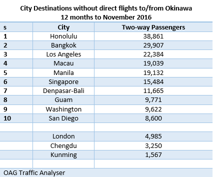 City destinations without direct flights to or from Okinawa