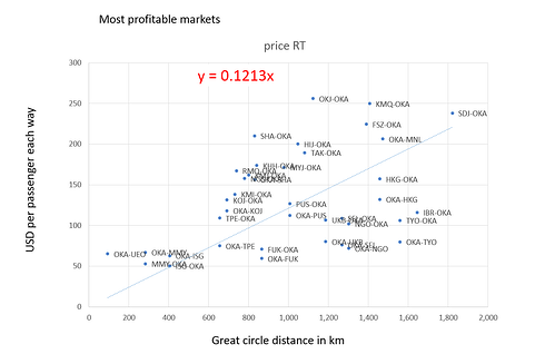 Most profitable markets