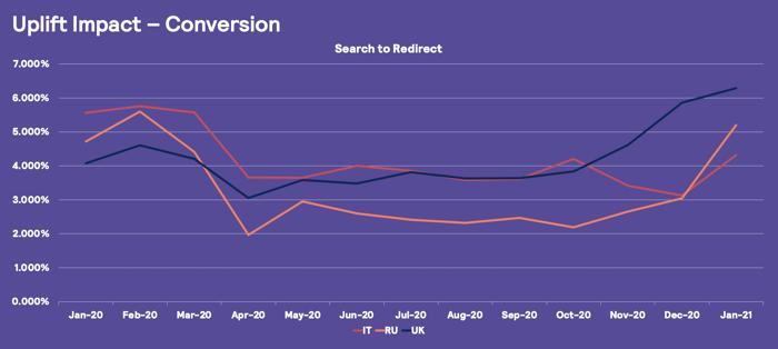 Uplift impact chart