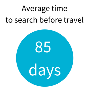 Average time to search before travel