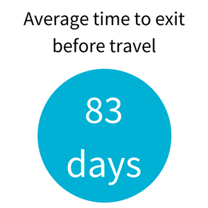 Average time to exit before travel