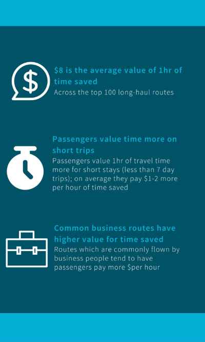 Passenger value of time by Skyscanner for Business