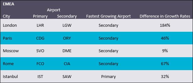 Passengers through top 5 EMEA airports