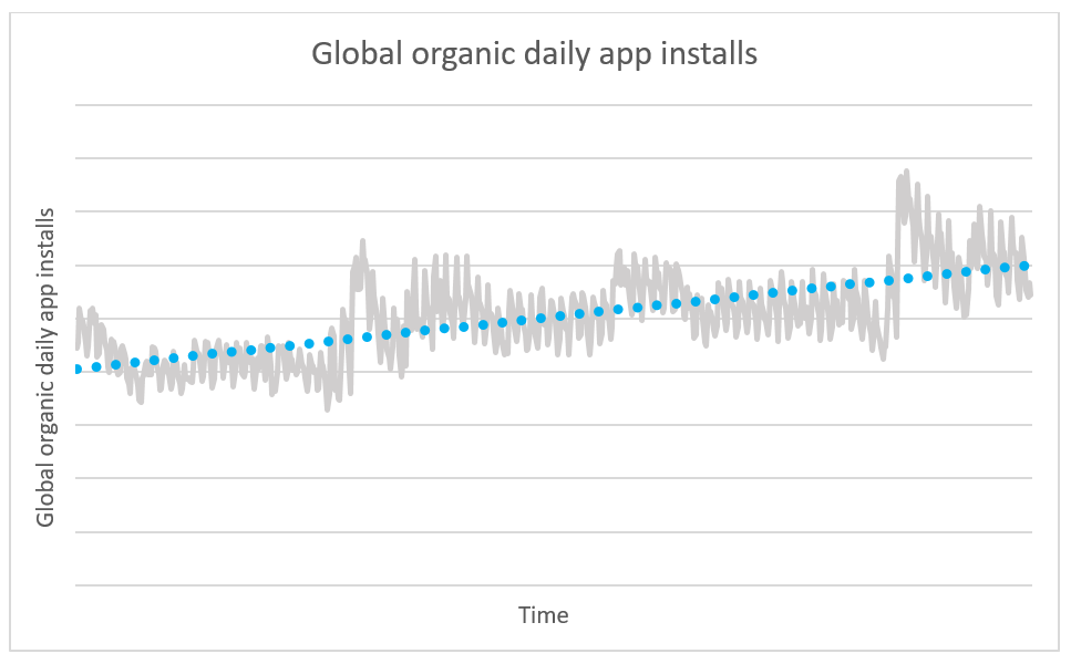 Global organic daily app installs
