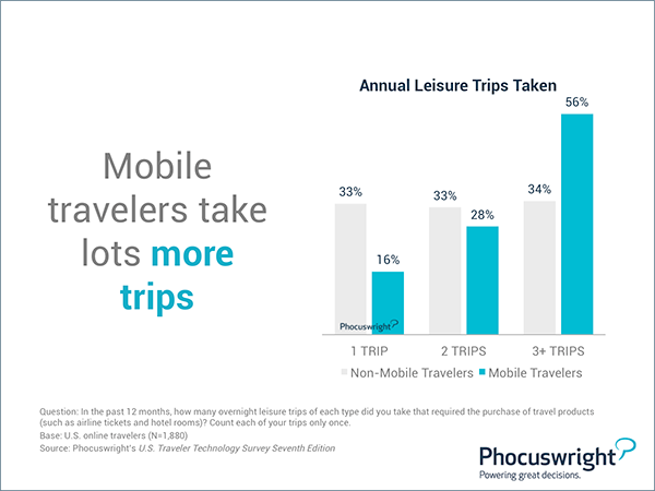 Phocuswright research on mobile travellers