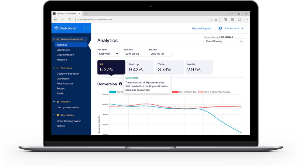 Performance Analytics for Partners