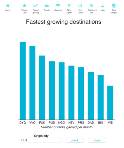 A screen capture from Travel Insights showing a graph of fastest growing destinations
