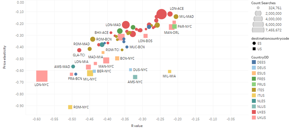 Chart showing Price Elasticity of Transatlantic routes when compared against the well stimulated Spanish inbound market